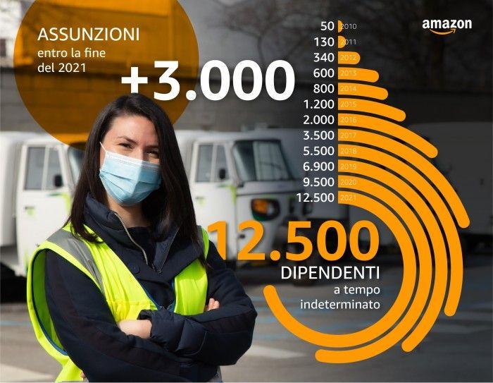 LAVORO - Amazon annuncia 3000 nuovi posti di lavoro a tempo indeterminato